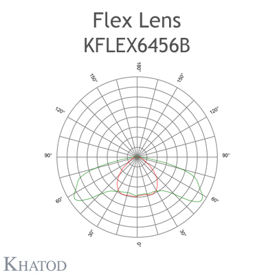 Kflex Optical System with 64 Lenses - Module dimensions: 49.50mm x 201.90mm - 2.45mm height - ECE M Class on median istallation