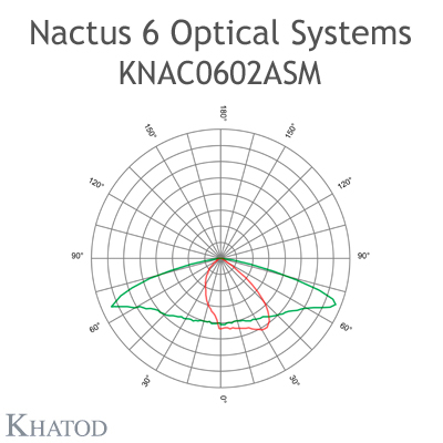Nactus 6 Optical System with 6 Lenses - Module dimensions: 49.80mm x 49.80mm side - IESNA Type II Medium Cut Off