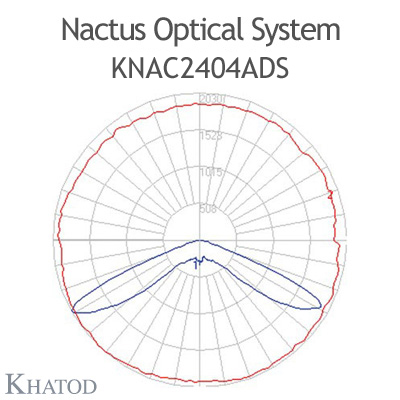 Nactus Optical System with 24 Lenses - Module dimensions: 178,0mm x 137,16mm (the DS version does not hold the pocket on one side for the cable entrance, the sides are flat) - IESNA Type V