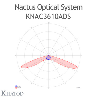 Nactus Optical System with 36 Lenses - Module dimensions: 178,00mm x 193,04mm (the DS version does not hold the pocket on one side for the cable entrance, the sides are flat) - IESNA Type I