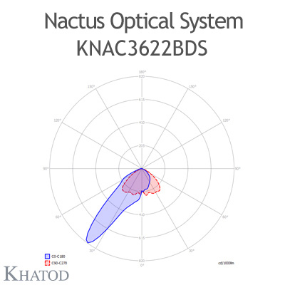 Nactus Optical System with 36 Lenses - Module dimensions: 178,00mm x 193,04mm (the DS version does not hold the pocket on one side for the cable entrance, the sides are flat) - IESNA Type II