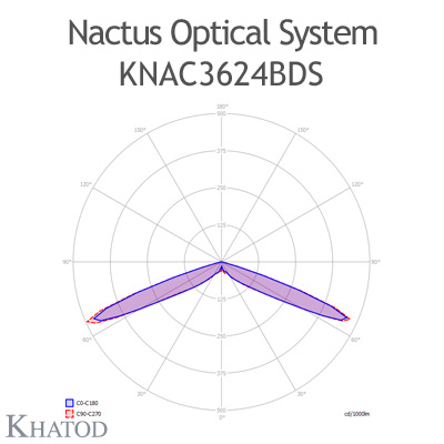 Nactus Optical System with 36 Lenses - Module dimensions: 178,00mm x 193,04mm (the DS version does not hold the pocket on one side for the cable entrance, the sides are flat) - IESNA Type V