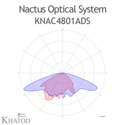 Nactus Optical System with 48 Lenses - Module dimensions: 178,00mm x 248,92mm (the DS version does not hold the pocket on one side for the cable entrance, the sides are flat) - IESNA Type III