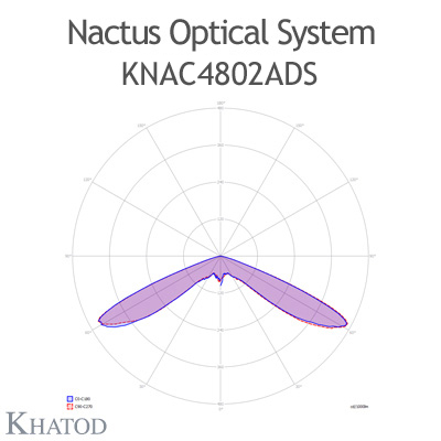 Nactus Optical System with 48 Lenses - Module dimensions: 178,00mm x 248,92mm (the DS version does not hold the pocket on one side for the cable entrance, the sides are flat) - IESNA Type V