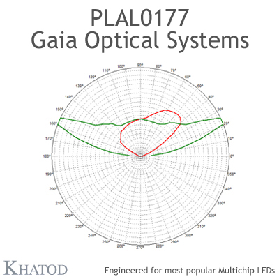 GAIA Optical Systems for Multichip LEDs; Module dimensions: 49,96mm x 49,96mm side, 10,71mm height - ME3A