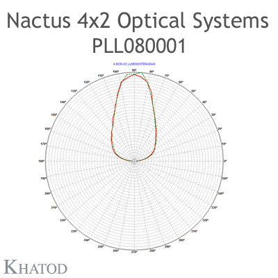 Nactus 4x2 Optical System with 8 Lenses - Module dimensions: 118,80mm x 71,40mm side - Lens pitch: 25,40 mm - 60° FWHM