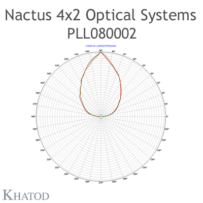 Nactus 4x2 Optical System with 8 Lenses - Module dimensions: 118,80mm x 71,40mm side - Lens pitch: 25,40 mm - 90° FWHM