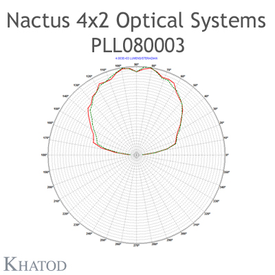 Nactus 4x2 Optical System with 8 Lenses - Module dimensions: 118,80mm x 71,40mm side - Lens pitch: 25,40 mm - 120° FWHM