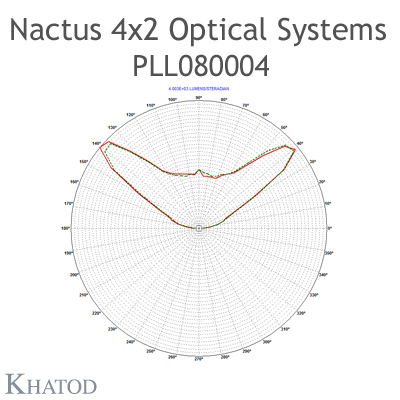 Nactus 4x2 Optical System with 8 Lenses - Module dimensions: 118,80mm x 71,40mm side - Lens pitch: 25,40 mm - 130° FWHM Square
