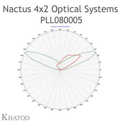 Nactus 4x2 Optical System with 8 Lenses - Module dimensions: 118,80mm x 71,40mm side - Lens pitch: 25,40 mm - Type III