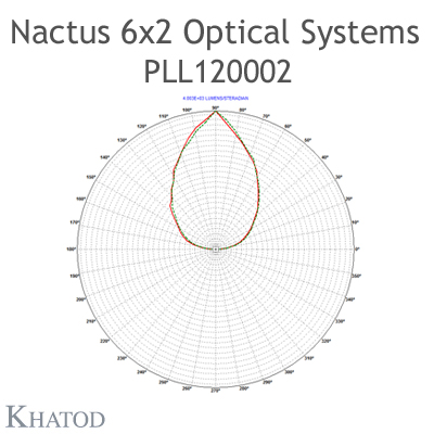 Nactus 6x2 Optical System with 12 Lenses - Module dimensions: 173,00mm x 71,40mm side - Lens pitch: 25,40 mm - 90° FWHM