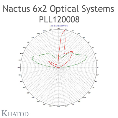 Nactus 6x2 Optical System with 12 Lenses - Module dimensions: 173,00mm x 71,40mm side - Lens pitch: 25,40 mm - Type III