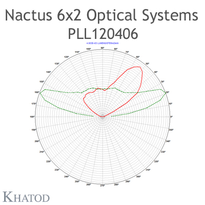 Nactus 6x2 Optical System with 12 Lenses - Module dimensions: 173,00mm x 71,40mm side - Lens pitch: 25,40 mm - Type II - ME3A