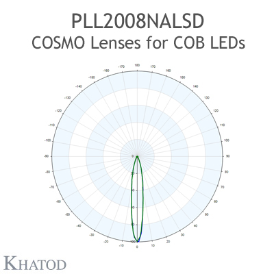 Low Profile Lenses for COB LEDs - 89.87mm diameter, 18.07mm height - 19° FWHM Narrow Beam