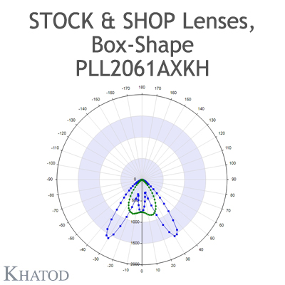 """Optical panels for Mid Power LEDs - 285.60mm x 61mm side, 12.50mm height - 90° FWHM Double Asymmetric - """"STOCK and SHOP Lenses"""""""