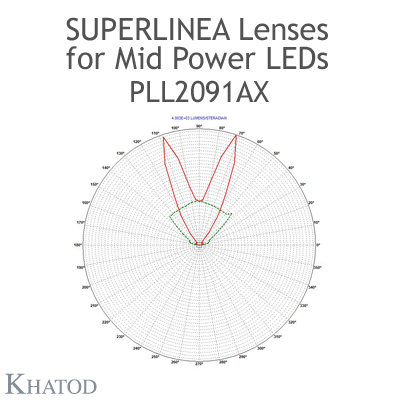 Lenses for Mid Power LEDs - Module dimensions: 283.45mm x 39.90mm side, 8.00mm height - Asymmetrical Beam