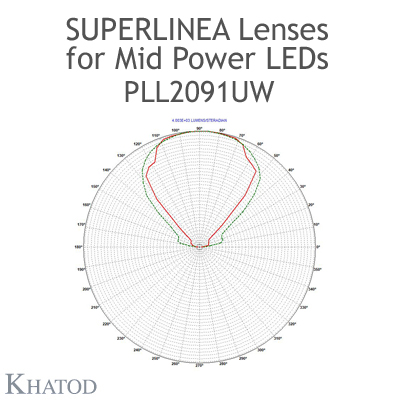 Lenses for Mid Power LEDs - Module dimensions: 283.45mm x 39.90mm side, 10.29mm height - 90° FWHM Ultra Wide Beam