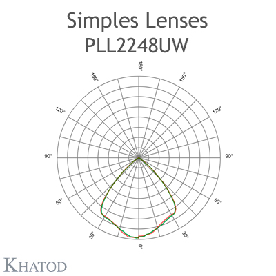 SIMPLES Lens - 135.00mm x 100.00mm side, 9.10mm height - Ultra Wide Beam