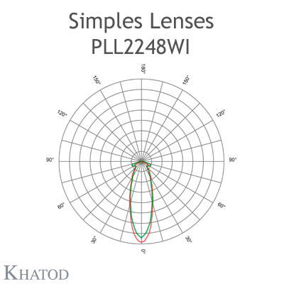 SIMPLES Lens - 135.00mm x 100.00mm side, 9.10mm height - Wide Beam