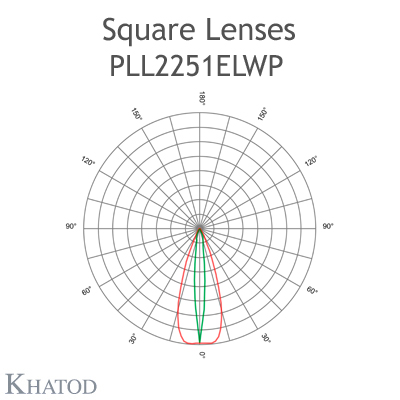 SQUARE Lens - 74.90mm x 74.90mm side, 9.76mm height - Elliptical Beam - Fixing with Screws