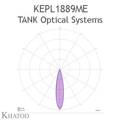 TANK Optical Systems for LEDs; Module dimensions: 171,98mm x 171,98mm side, 12,12mm height - NEMA 3