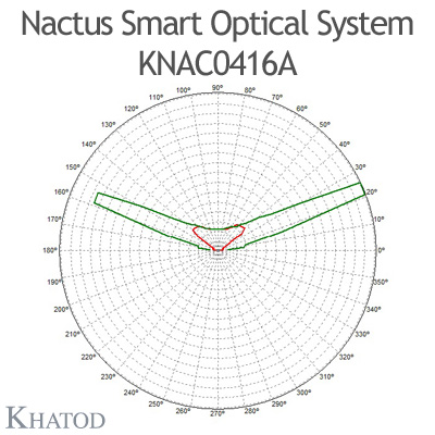 Nactus SMART Optical System with 4 Lenses - Module dimensions: 55,88mm x 55,88mm - Lens pitch: 27,94 mm - IESNA Type I