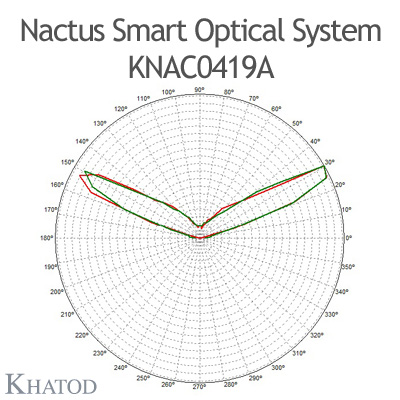 Nactus SMART Optical System with 4 Lenses - Module dimensions: 55,88mm x 55,88mm - Lens pitch: 27,94 mm - IESNA Type V