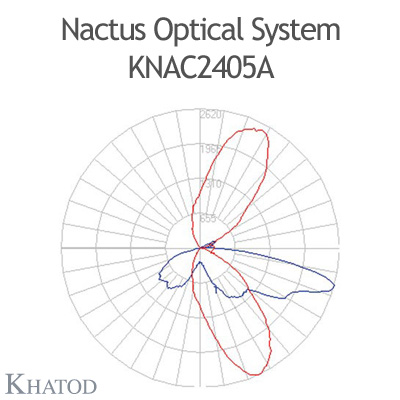 Nactus Optical System with 24 Lenses - Module dimensions: 178,00mm x 139,80mm (with pocket, the cable entrance service is provided by a pocket on one side of the panel) - IESNA Type IV